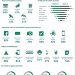 InMobi Alcohol Research Infographic 150x150 How Social Media Changes the World