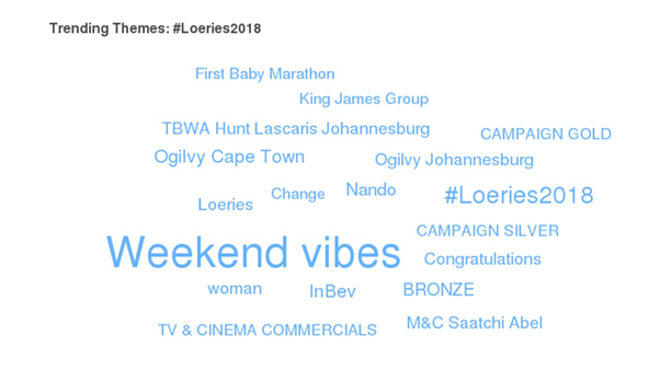 Loeries Trending Themes