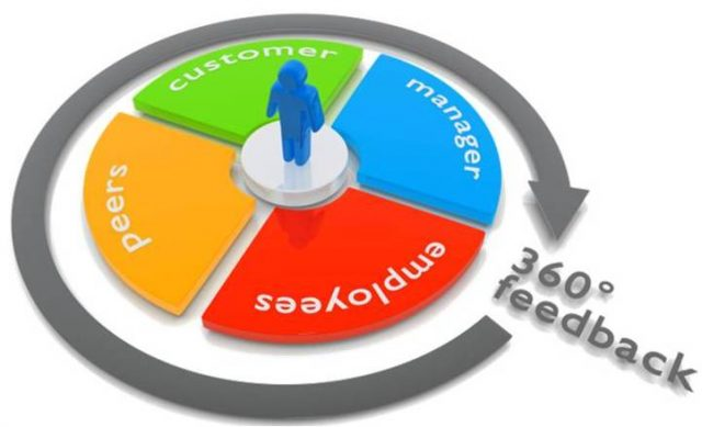 360 Degree Feedback Software