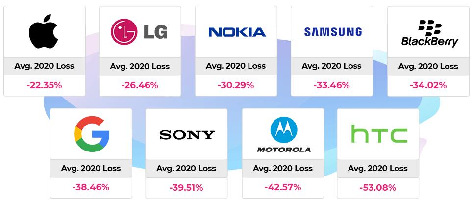 2020-21-depreciation-by-brand - Mobile Phone Value Depreciation