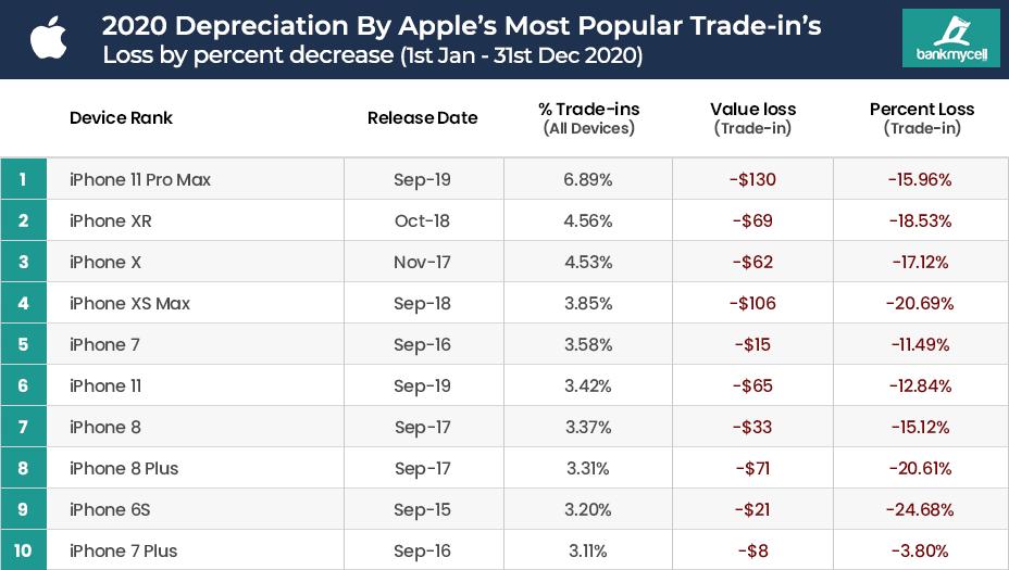 Apple Mobile Phone Value Depreciation
