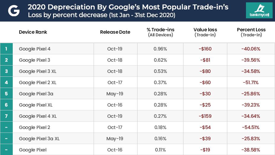 Google Mobile Phone Value Depreciation