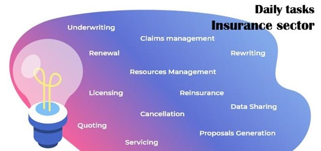 RPA - Insurance Sector